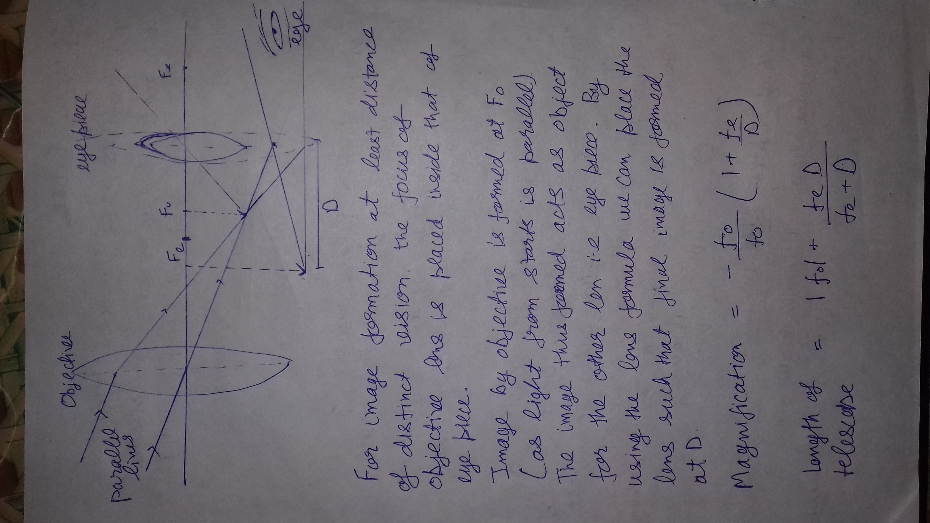 Describe the working of an astronomical telescope when the final